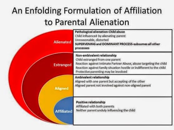 five signs parental alienation