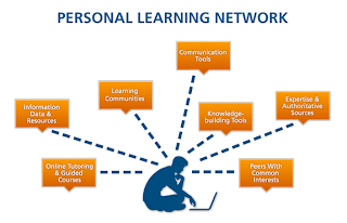 Personal Learning Network Diagram