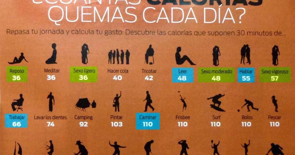 Cu ntas calor as se gastan tabla dietas para adelgazar ya - Calcular calorias de los alimentos ...