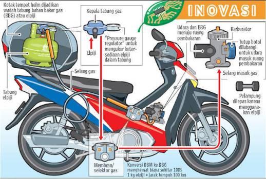 Rancangan modifikasi sepeda motor berbahan bakar gas elpiji