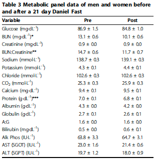 Weight loss fasting glucose image 7