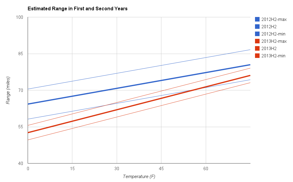 Linear estimation of range vs. temperature line plot