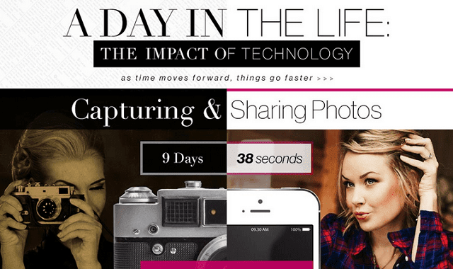 Image: A Day In The Life: The Impact Of Technology