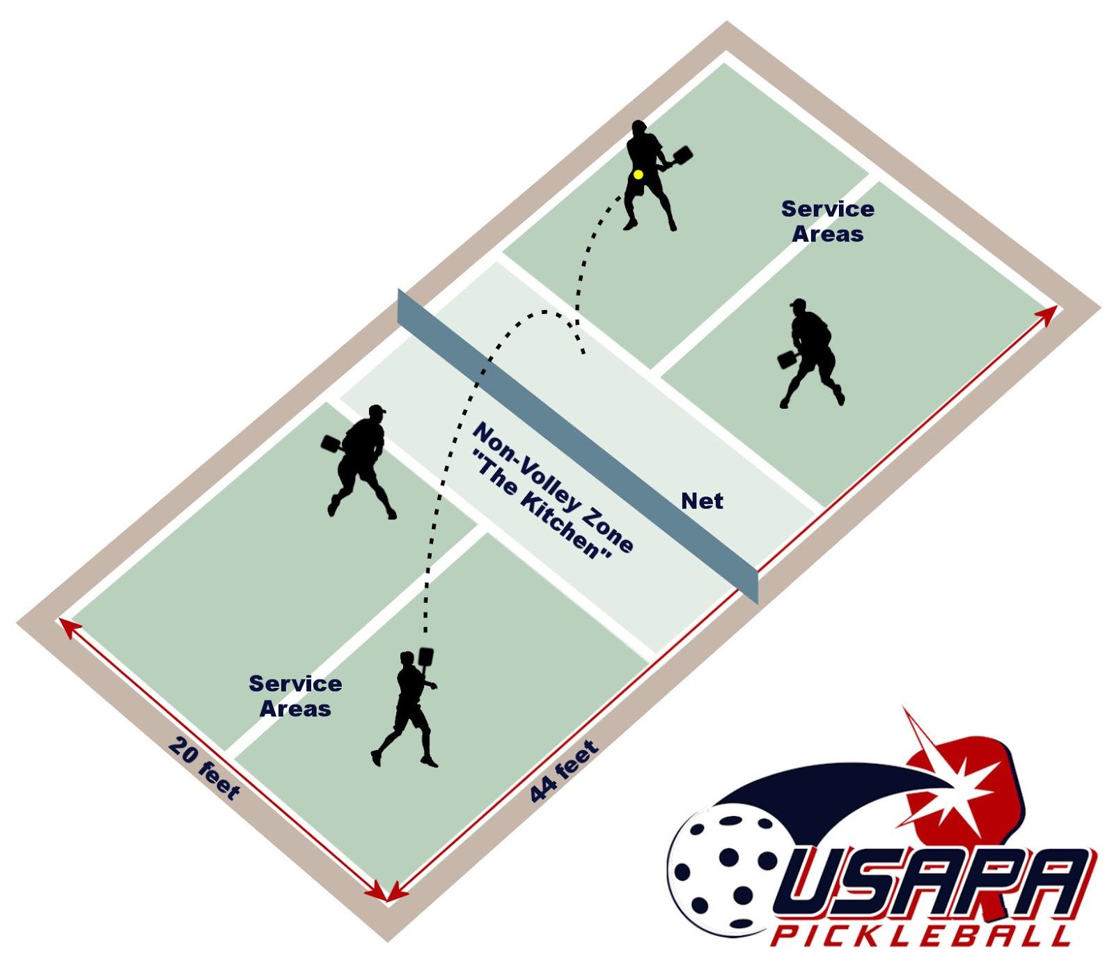 Educaci n f sica digital julio barrachina pickleball for Racquetball court diagram
