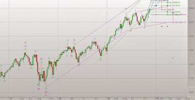 Dow Jones Elliott Wave