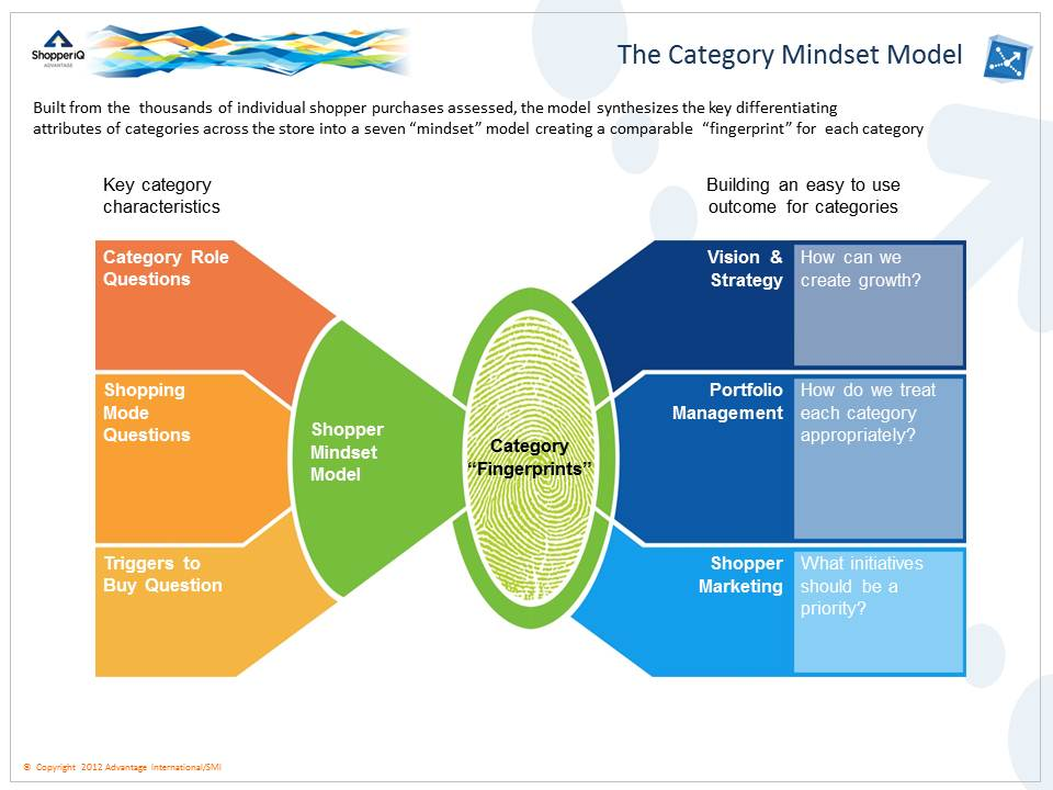 research paper on category management Open document below is an essay on 5 m's of management from anti essays, your source for research papers, essays, and term paper examples.