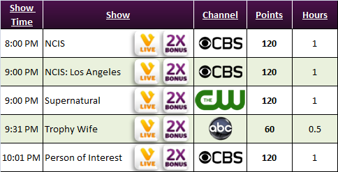 Viggle schedule more bonus shows - NCIS, NCIS Los Angeles, Supernatural, Trophy Wife, Person of Interest