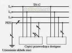 Instalacja TN-C