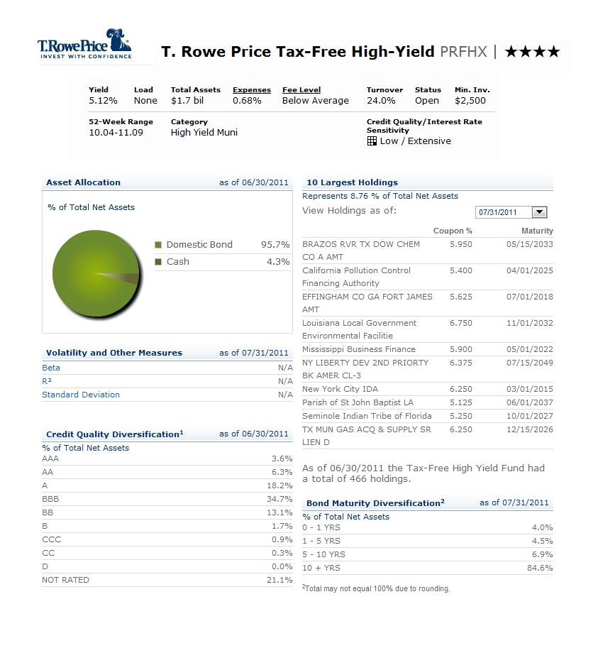 t rowe price tax free high yield fund prfhx mepb financial. Black Bedroom Furniture Sets. Home Design Ideas