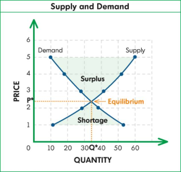 law of supply and demand The law of demand states that other factors being constant (cetris peribus)  definition: law of supply states that other factors remaining constant.