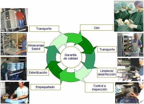 Limpieza desinfecci n y esterilizaci n del material e for Metodos de limpieza y desinfeccion en el area de cocina