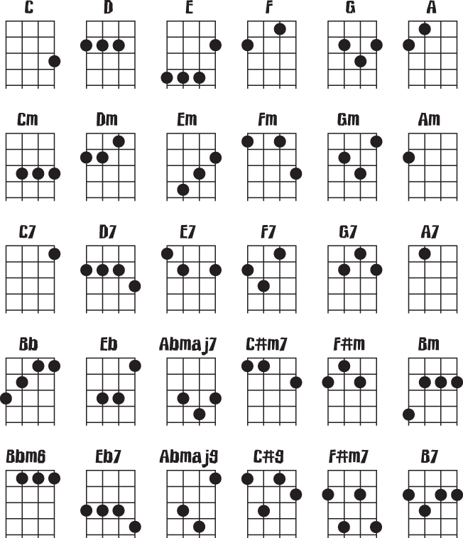 Gallery For u0026gt; Soprano Ukulele Chords