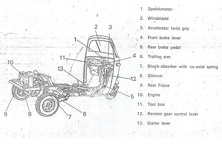 Three Wheeler Frame : Study of three wheeler chassis frame and power