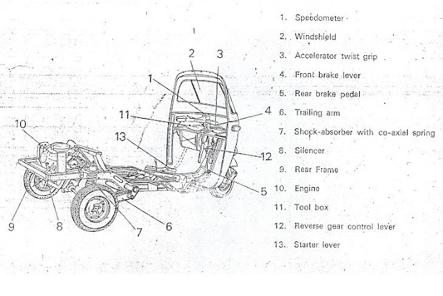STUDY OF THREE WHEELER CHASSIS FRAME AND POWER TRANSMISSION SYSTEM.