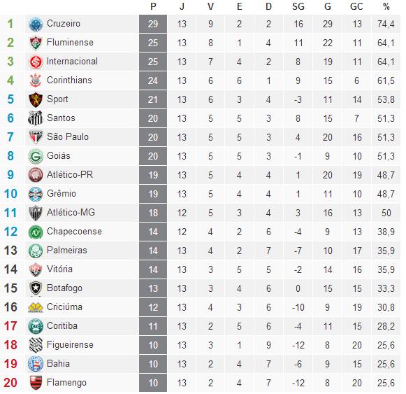 Classificação Campeonato Brasileiro Serie A  2014 /13° Rodada