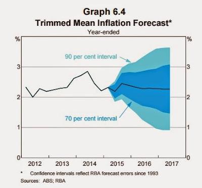 Trimmed mean inflation forecast