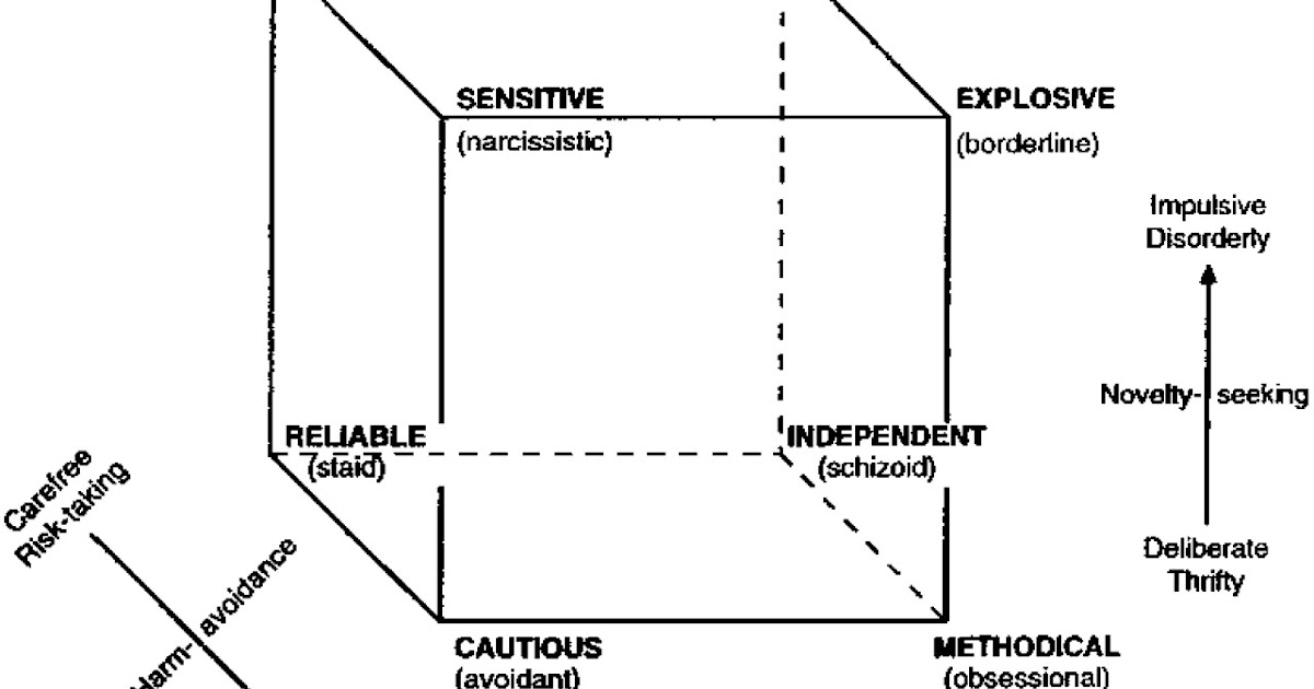 Tridimensional Personality Theory Psychology: Reward Dependence