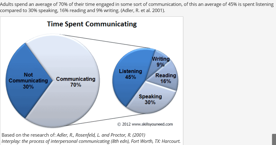essays on listening vs. hearing Types of listening skills, why listening is important in the workplace, and examples of the listening skills employers look for when they hire employees.