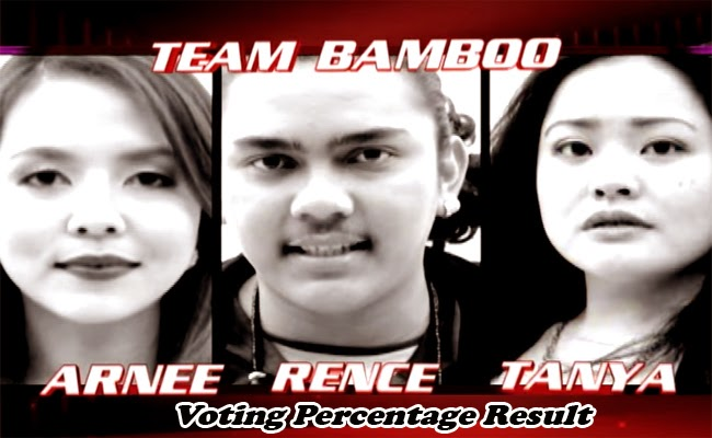 The Voice of the Philippines Season 2 Team Bamboo Voting Percentage Result February 1, 2015