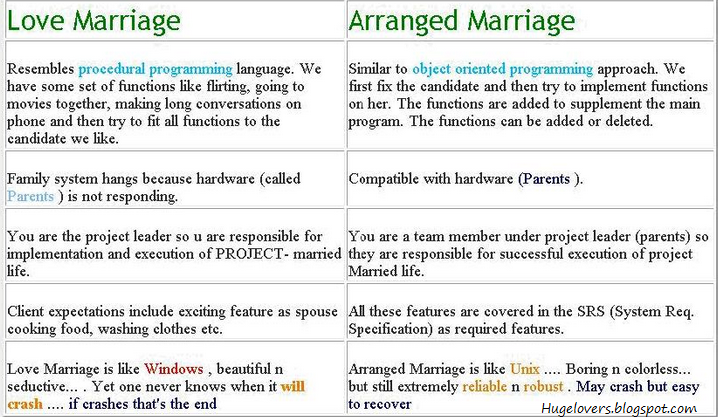Why an arranged marriage 'is more likely to develop into lasting ...
