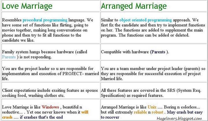 Love marriage vs arranged marriage essay