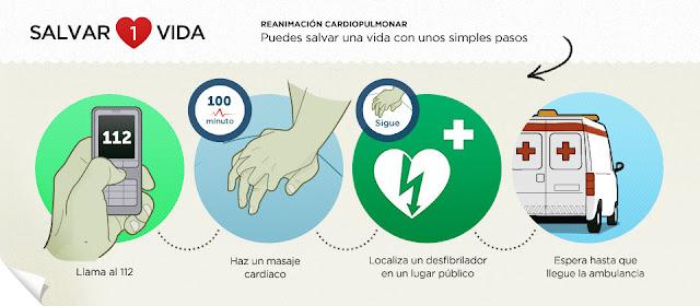 #salvar1vida Fundación Española del Corazón