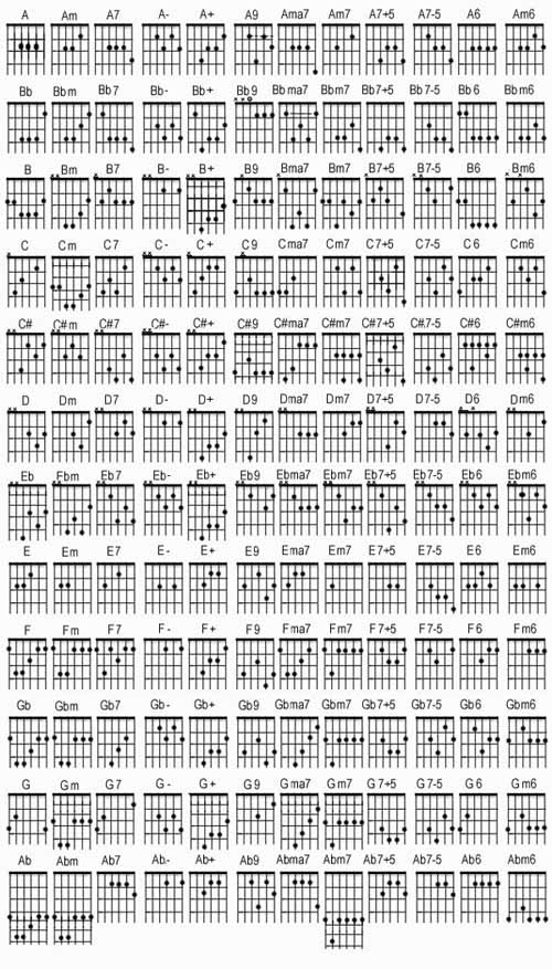 Gambar Kunci Gitar A B C D E F G Fauzi Rachman