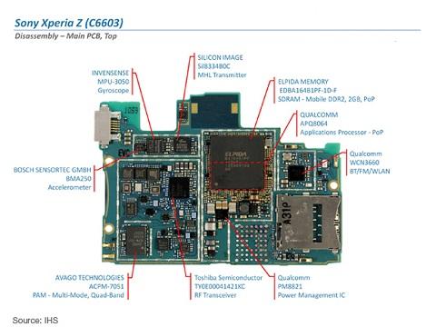 Can nhung gi de thay ic nguon sua sony xperia Z C6602 C6603 loi ic nguon