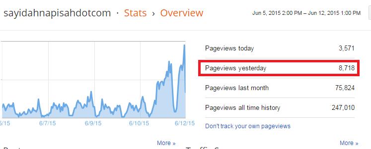 PAGEVIEW BLOG CECAH HAMPIR 9,000 !