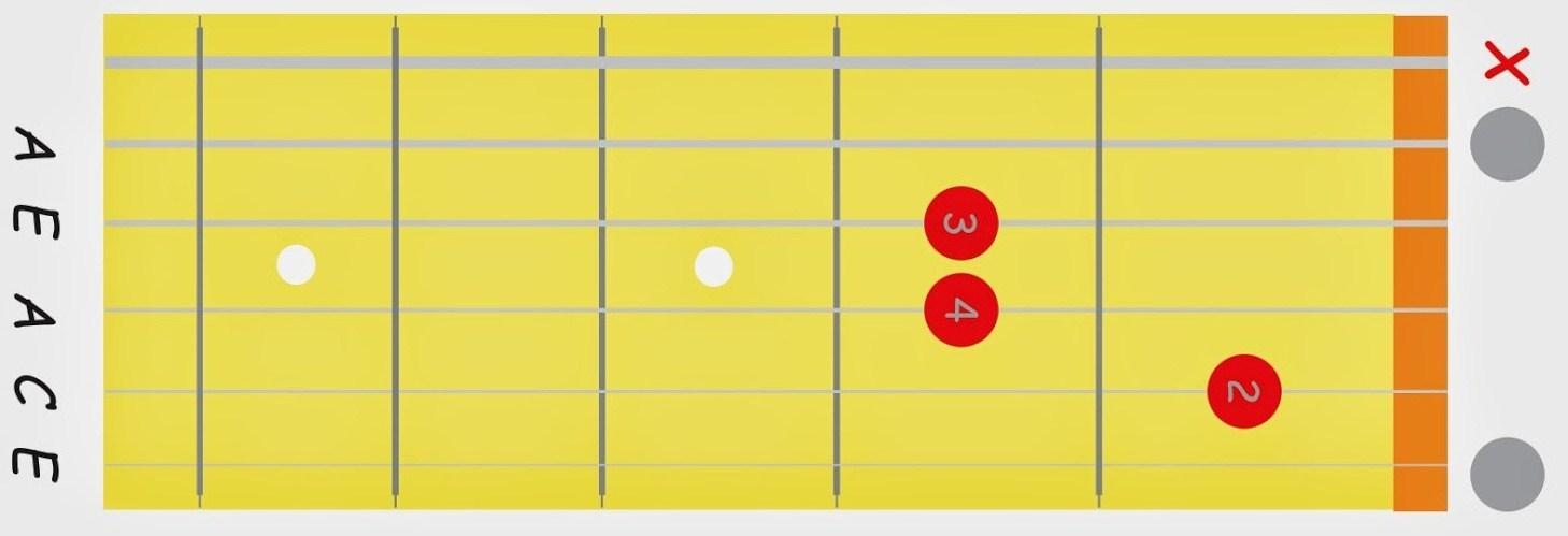 Am Chord Guitar Finger Position | evo magz
