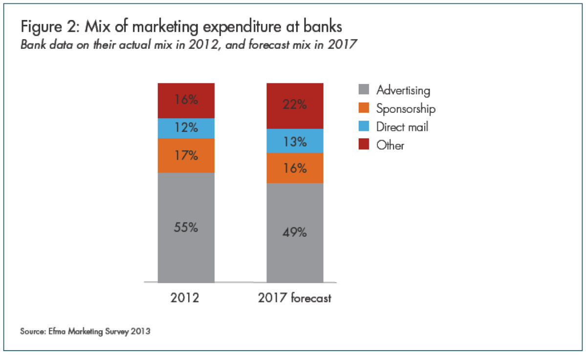 when asked to project what the marketing mix will be in 5 years traditional advertising and sponsorships continued to slide with non traditional digital