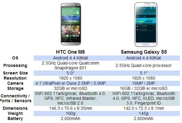 comparison HTC One M8 vs Samsung Galaxy S5,Great 2Smart phone 2014