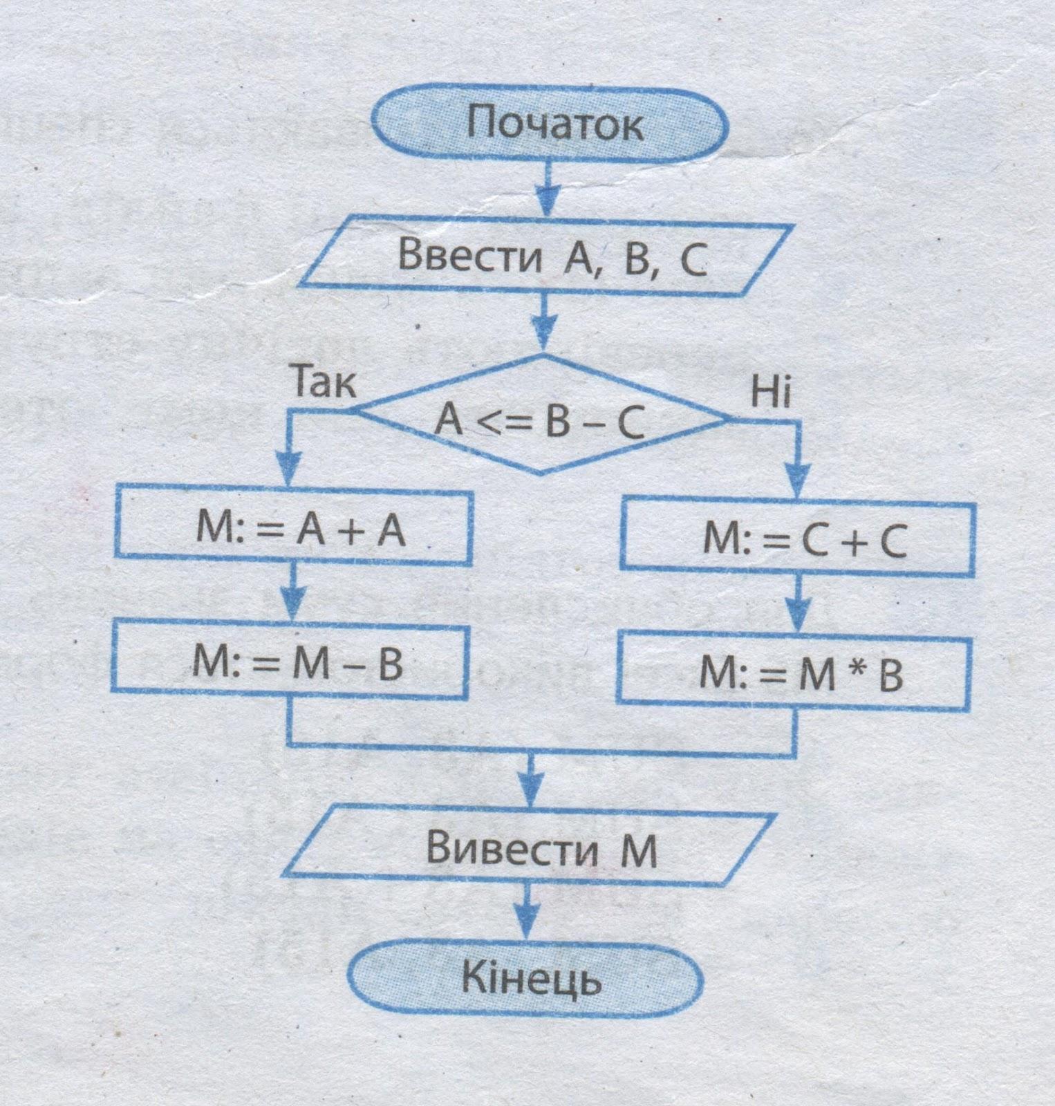 Блок схема алгоритма определения фото 588