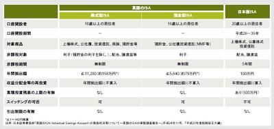 日本版ISA 英国 イギリス 比較