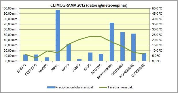 Climograma 2012