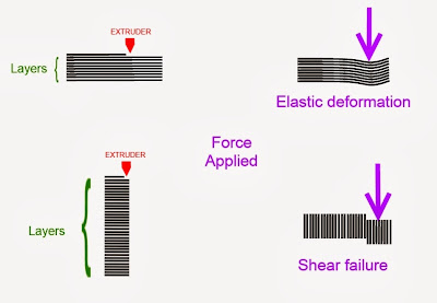Shear force failure in 3d printed objects, a simple illustration