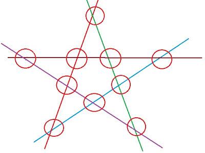 Czy da się połączyć proste z kółkami?  Jak narysować 5 linii i 10 kółek, aby na każdej linii zmieściły się 4 kółka?