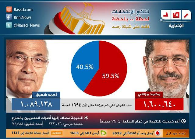 نتائج الفرز فى الانتخابات الرئاسية المصرية الان