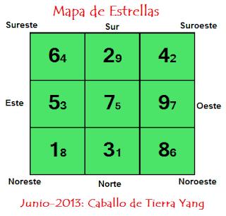 feng-shui- energías-estrellas-voladoras-junio-2013