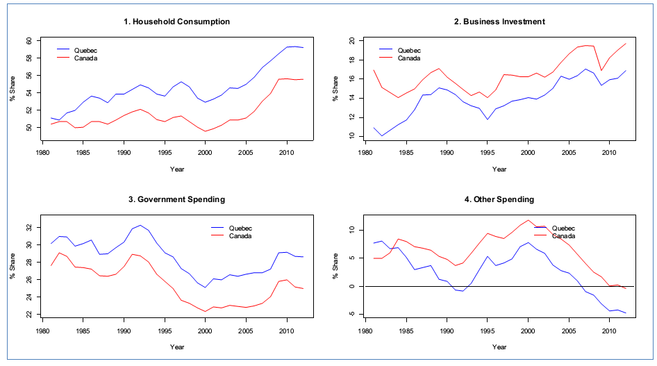 Figure 2: Share of Household Consumption, Business Investment, Government Spending, and Other Spending, in Real GDP, 1981-2012, Data Source: Statistics Canada