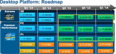Intel Akan Segera Merilis 3 Processor Ivy Bridge-E