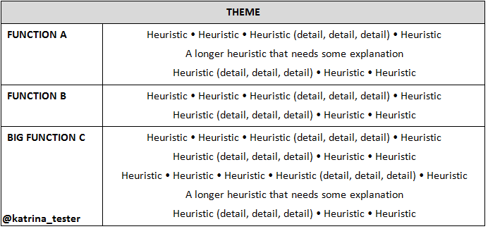 testing heuristics cheat sheet For me, twitter is a hub to a wealth of resources regarding agile testing i highly   the author also shares her already famous test heuristic cheat sheet online .