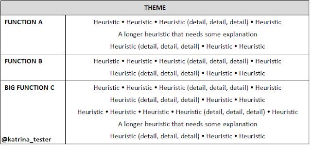 testing heuristics cheat sheet Test heuristics cheat sheet heuristics & frameworks copyright 2006 quality tree software, inc heuristics goldilocks too big, too small, just right.