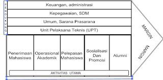 Analisis Internal STAB Negeri Sriwijaya Tangerang Banten