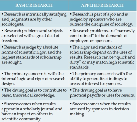 distinguish between applied and basic research Fundamental, applied and action research by dr relationship between basic & applied research the interaction of basic and applied research basic.