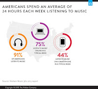 Time Americans Listen To Music image
