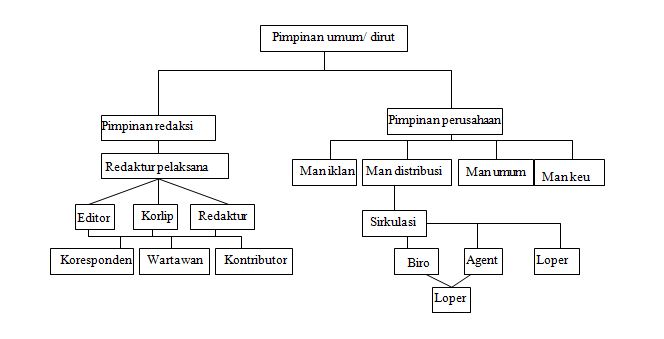 Struktur organisasijurnalistik