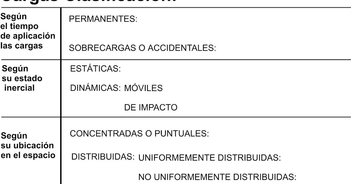 INTRO: CLASE 10 - ANÁLISIS DE CARGAS