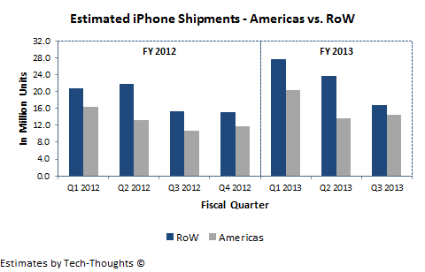 iPhone Shipments - Americas vs. Rest of the World