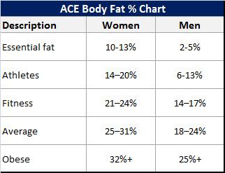 man body fat chart